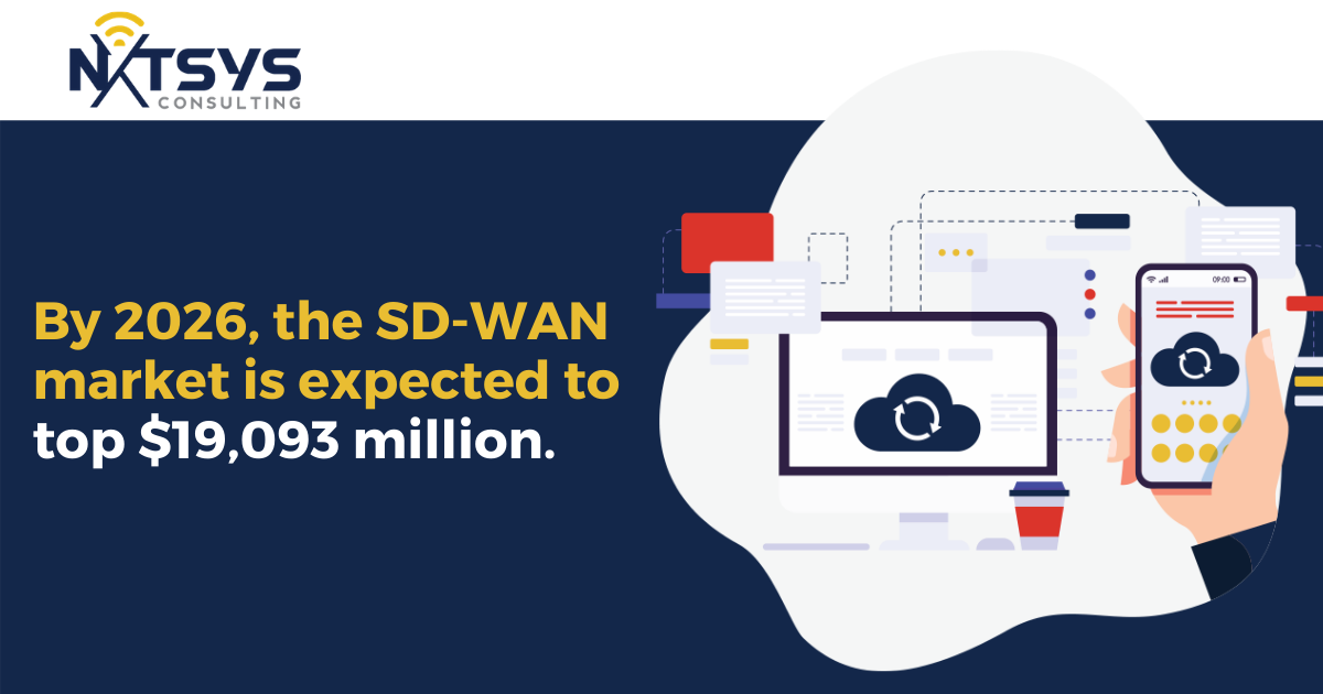 By 2026, the SD-WAN market is expected to top $19,093 million.